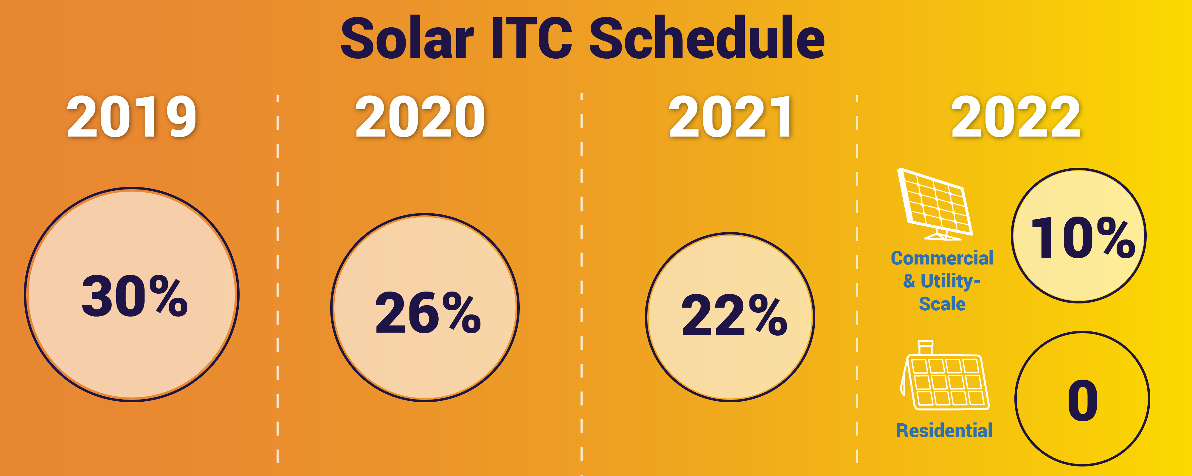 Solar ITC Schedule from 2019-2022 for solar tax credit step down